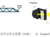 光设内参·浅谈增强现实AR近眼显示光波导技术