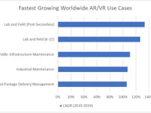 IDC:2020年全球AR/VR市场支出规模将达107亿美元