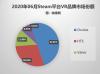 Steam 6月数据:Quest持续增长,VR玩家占比从1.92%下滑至1.67%