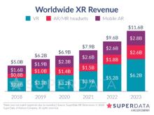 SuperData:Quest第二季度销量17.7万台,连续超越PS VR