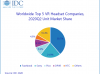 IDC报告:2020年第二季度Facebook占VR市场份额38.7%