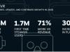 SteamVR在2020年拥有1.04亿次游戏体验和170万新VR用户