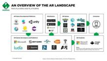 Newzoo:AR在移动领域的机会要比VR大得多