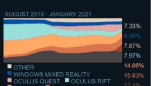 【Steam 2021年1月数据】VR活跃用户破260万,Quest 2占比跃居第二