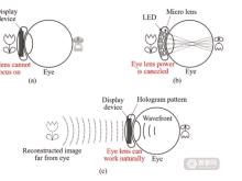 基于全息和SLM技术,这款AR隐形眼镜可实现人眼动态变焦