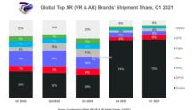Counterpoint 公布 2021 年 Q1 全球 VR 设备份额榜:Oclus 第一